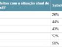 Pessimismo com o Brasil