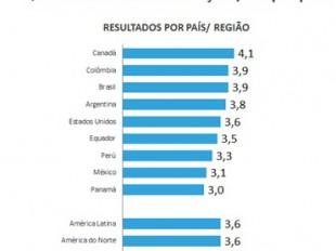 Quantidade média de refeição/dia por país