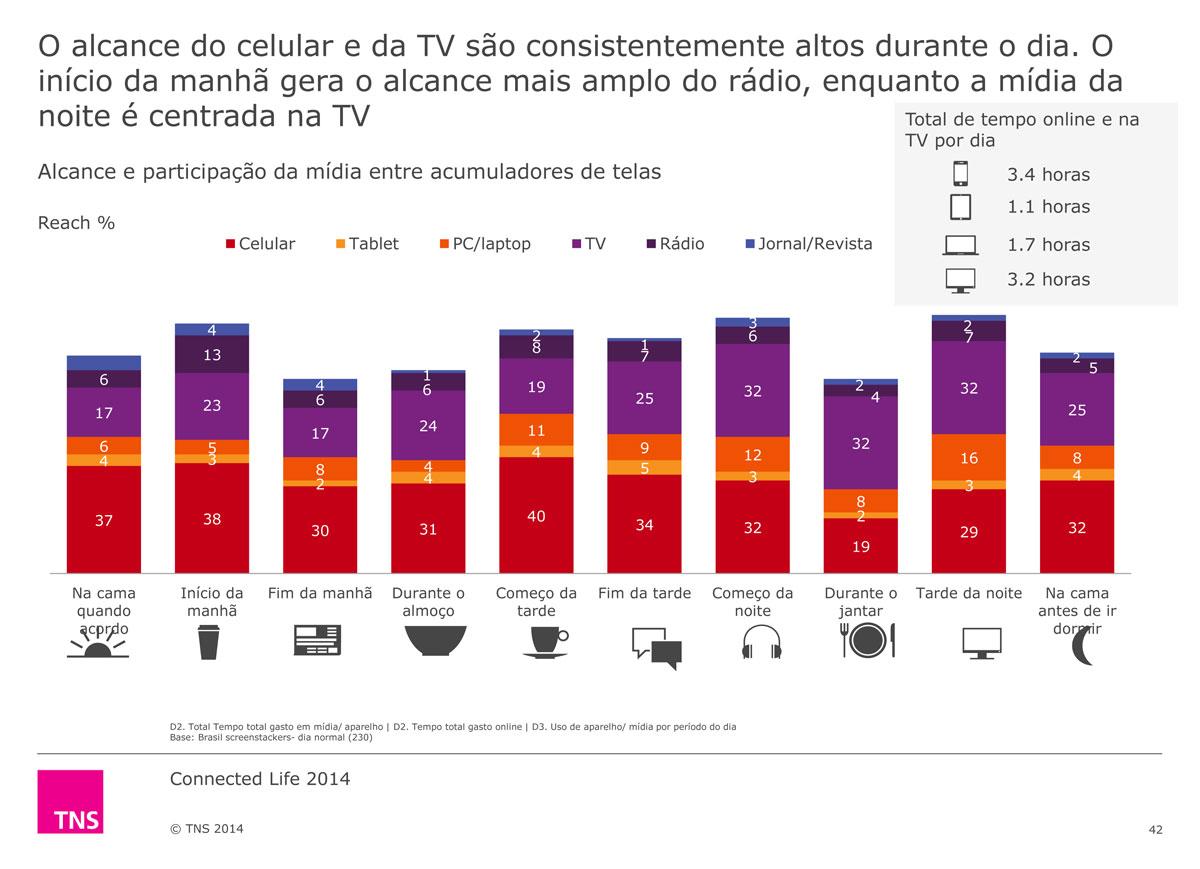 Brasileiro está conectado nas mídias onlines, mas TV lidera a preferência durante o jantar, revela pesquisa TNS Brasil
