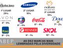 As dez marcas mais lembradas pela diversidade